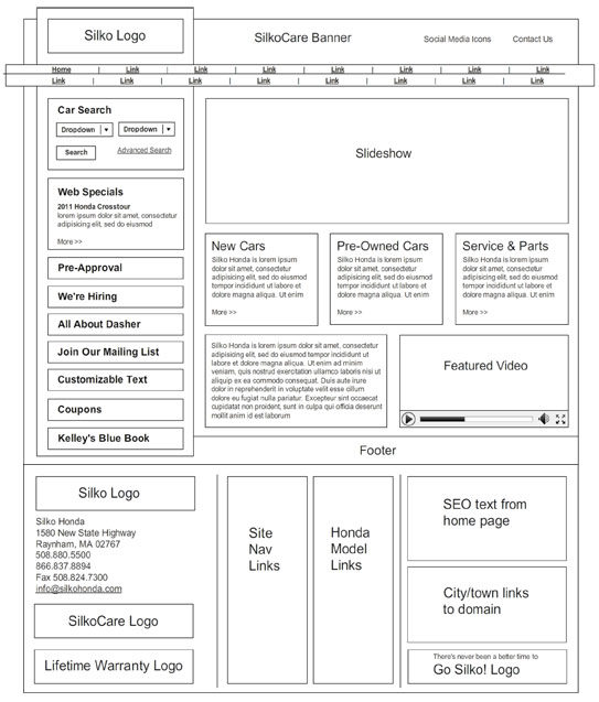 Wireframes for a web site design for Silko Honda