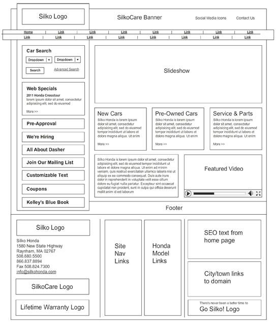 Wireframes for a web site design for Silko Honda