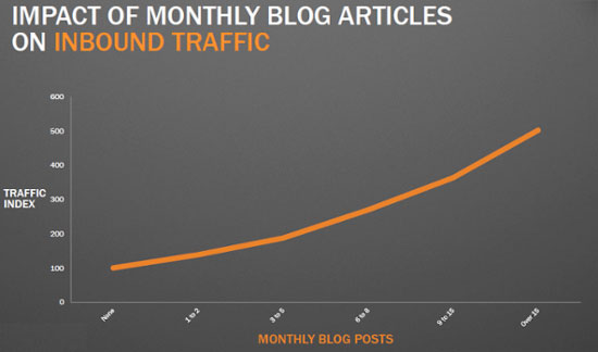 Over the years, Hub Spot has provided a lot of data showing the direct relationship between blog frequency and web traffic.