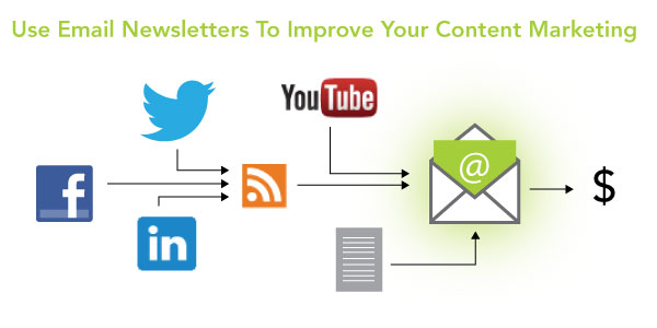 Use Email Newsletters to Improve Your Content Marketing