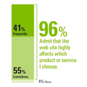 96 percent are affected by web sites