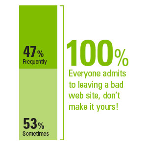 Everyone admits to leaving bad web sites