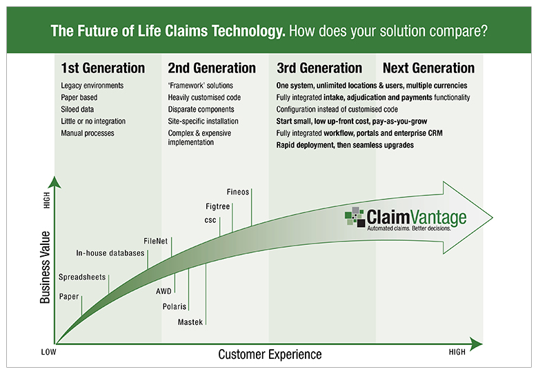 CV-ClaimVantage-graphics-video-3rd-Generation-Solution