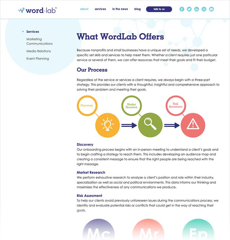 wordlab-offers