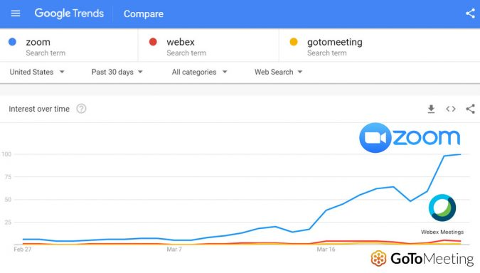 Recent search queries for Zoom compared to competitors
