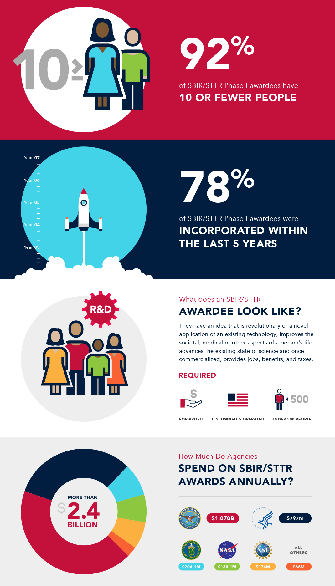 MTI SBIR infographics